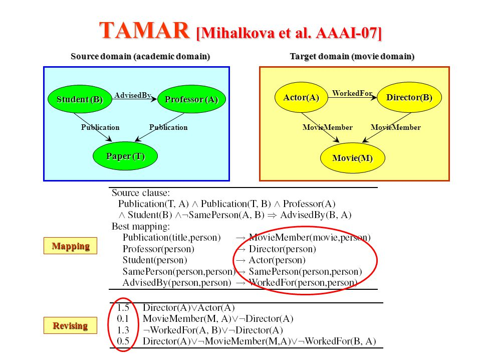 TAMAR [Mihalkova et al. AAAI-07] Actor(A)Director(B) WorkedFor Movie(M) MovieMember Student (B) Professor (A) AdvisedBy Paper (T) Publication Source d
