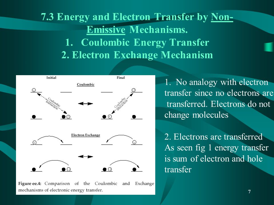 8 7.4 Transmitter-Antenna Mechanism for Energy transfer by Coulombic Interactions Induction of a dipole oscillation in A by D* µ = µ 0 cos (2π t) Dipole-dipole coupling= Förster mech.