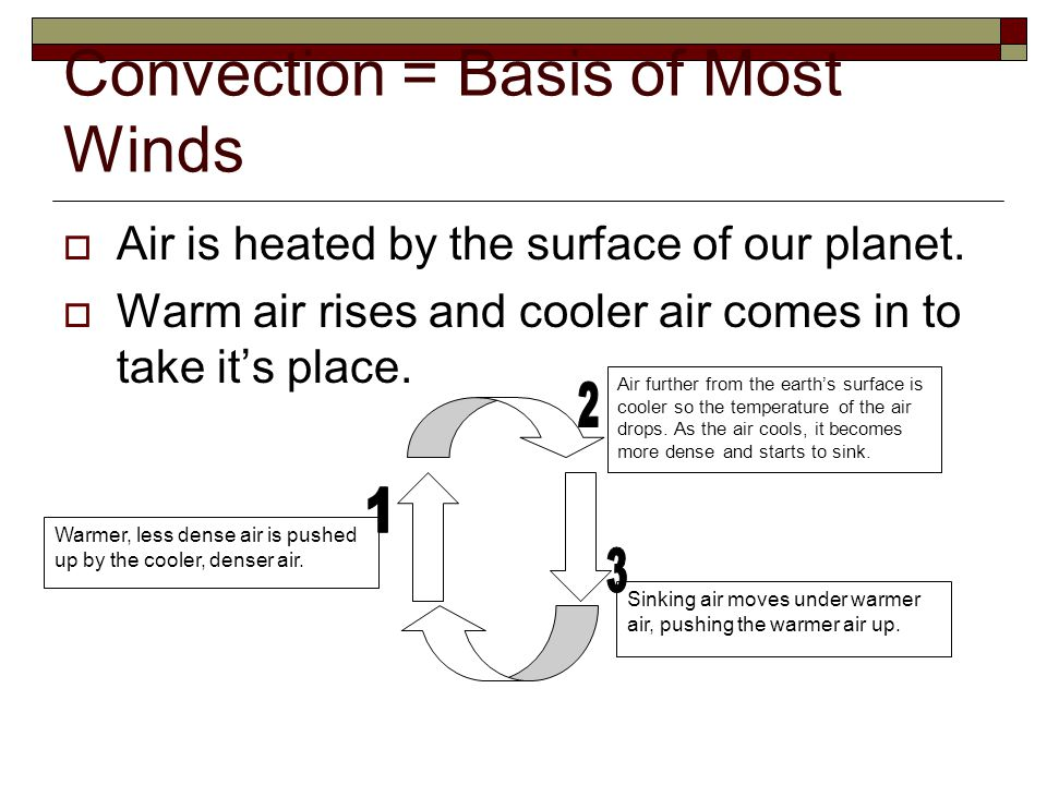 Convection = Basis of Most Winds  Air is heated by the surface of our planet.  Warm air rises and cooler air comes in to take it's place. Sinking ai