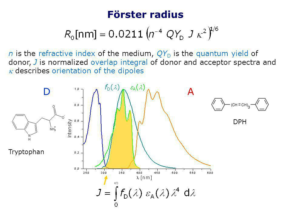 Förster radius n is the refractive index of the medium, QY D is the quantum yield of donor, J is normalized overlap integral of donor and acceptor spe