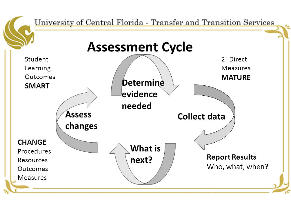 Assessment Cycle Student Learning Outcomes SMART 2 + Direct Measures MATURE Determine evidence needed Collect data What is next.