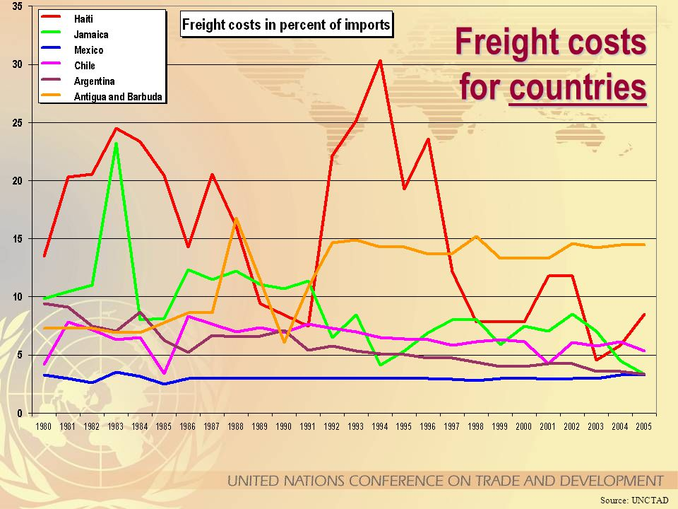 Source: UNCTAD Freight costs for countries