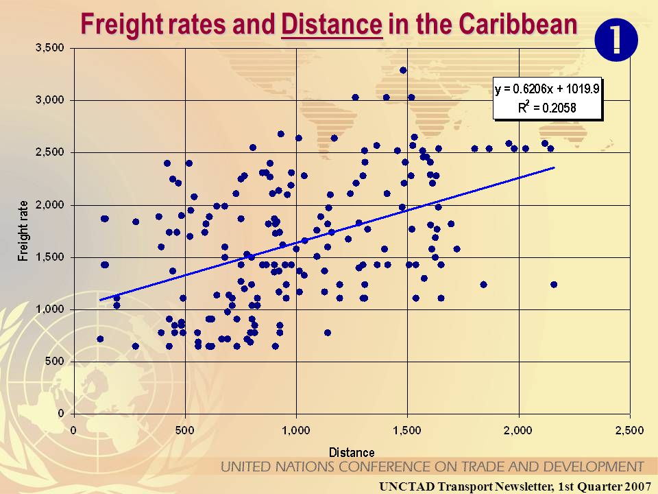 Freight rates and Distance in the Caribbean UNCTAD Transport Newsletter, 1st Quarter 2007 