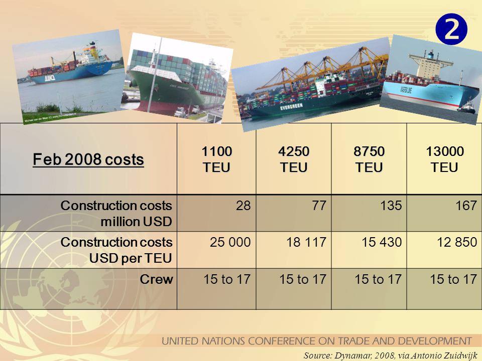 Feb 2008 costs 1100TEU4250TEU8750TEU 13000 TEU Construction costs million USD 2877135167 Construction costs USD per TEU 25 00018 11715 43012 850 Crew1