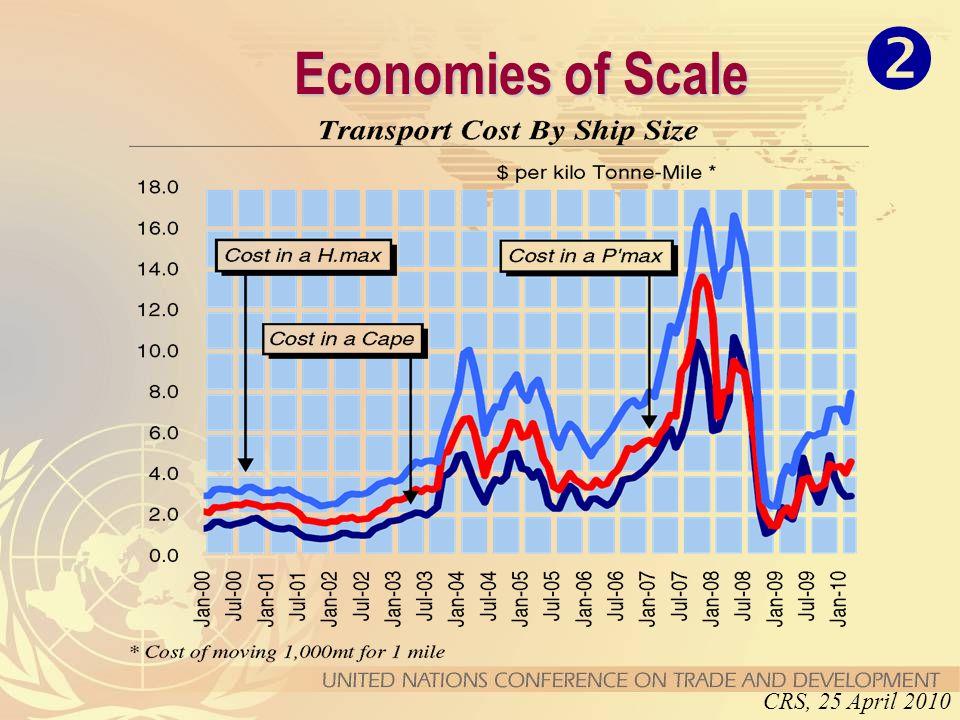 Economies of Scale CRS, 25 April 2010 