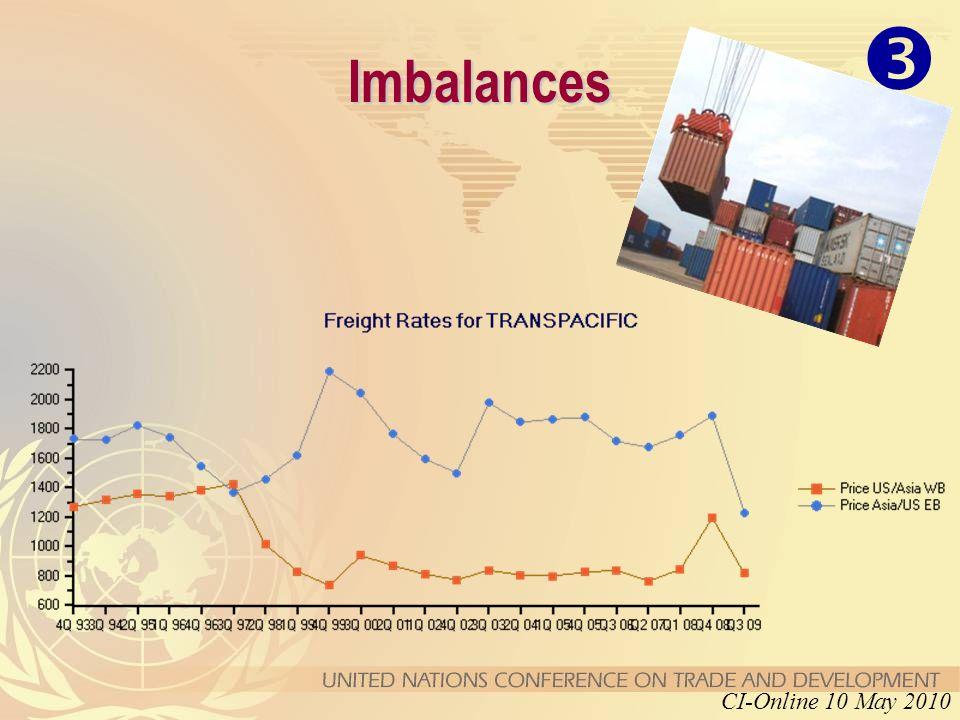 Imbalances CI-Online 10 May 2010 