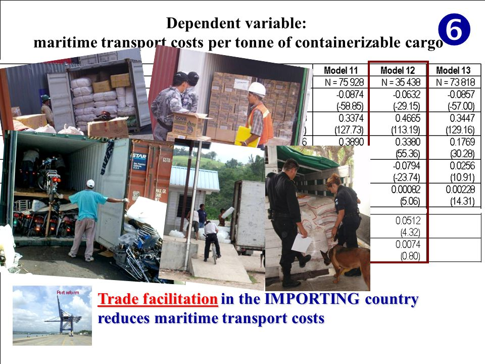 Dependent variable: maritime transport costs per tonne of containerizable cargo Trade facilitation in the IMPORTING country reduces maritime transport costs 