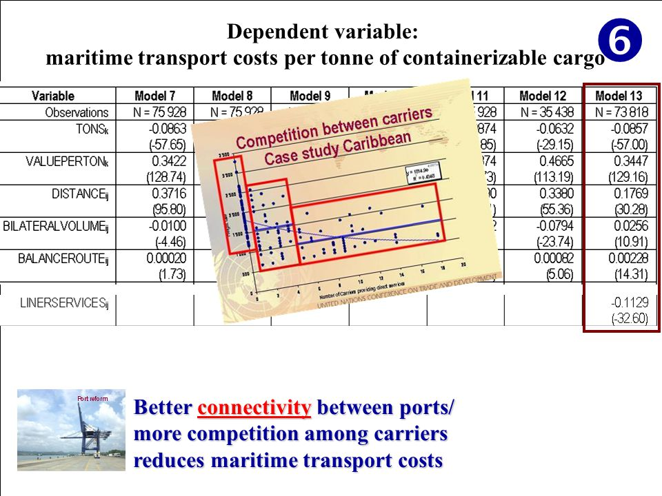 Dependent variable: maritime transport costs per tonne of containerizable cargo Better connectivity between ports/ more competition among carriers reduces maritime transport costs 