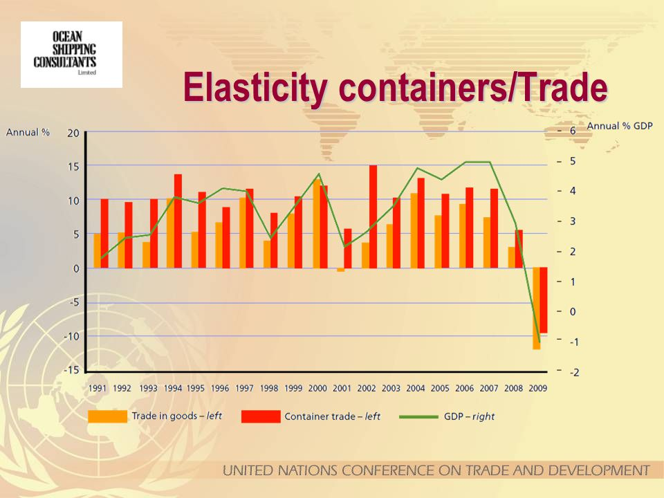Elasticity containers/Trade