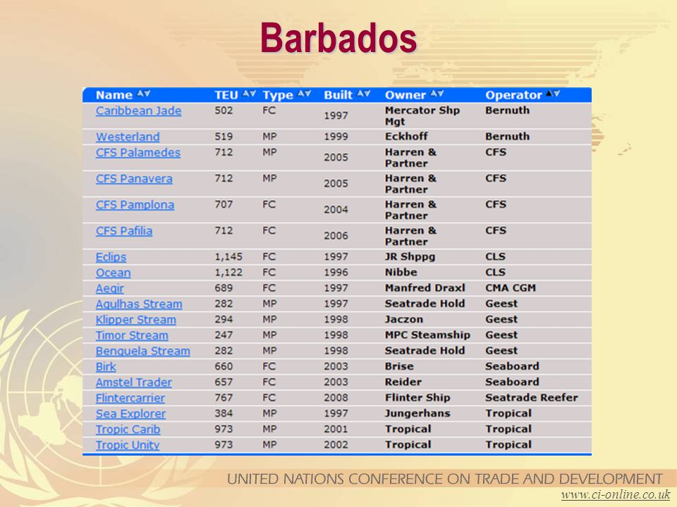Barbados www.ci-online.co.uk