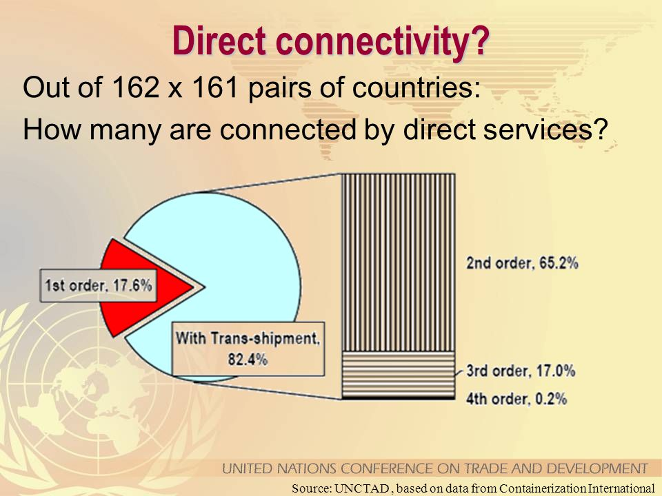 Direct connectivity? Out of 162 x 161 pairs of countries: How many are connected by direct services? Source: UNCTAD, based on data from Containerizati