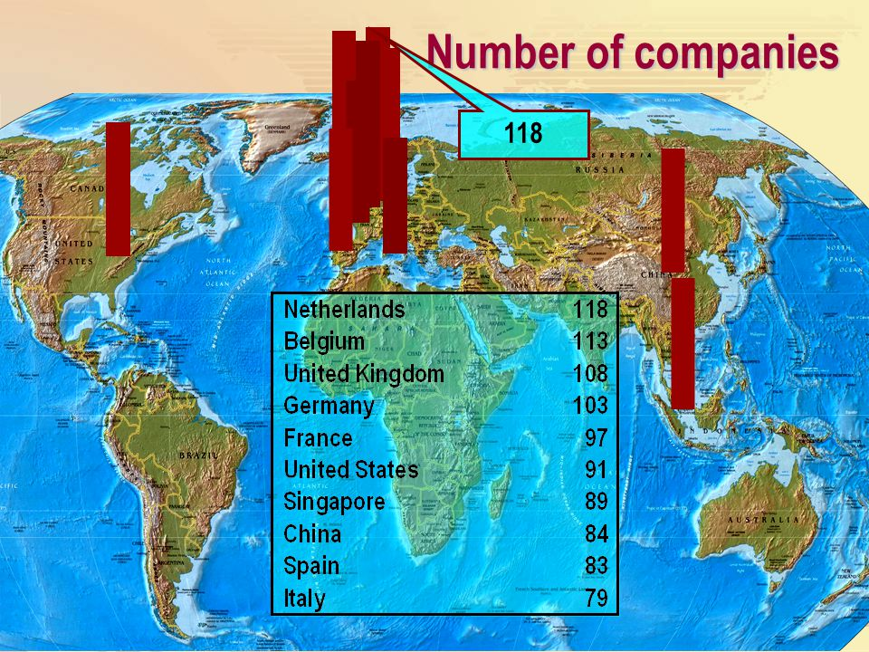 Number of companies 118