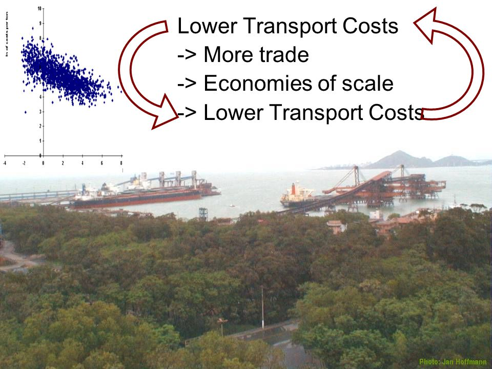 Lower Transport Costs -> More trade -> Economies of scale -> Lower Transport Costs