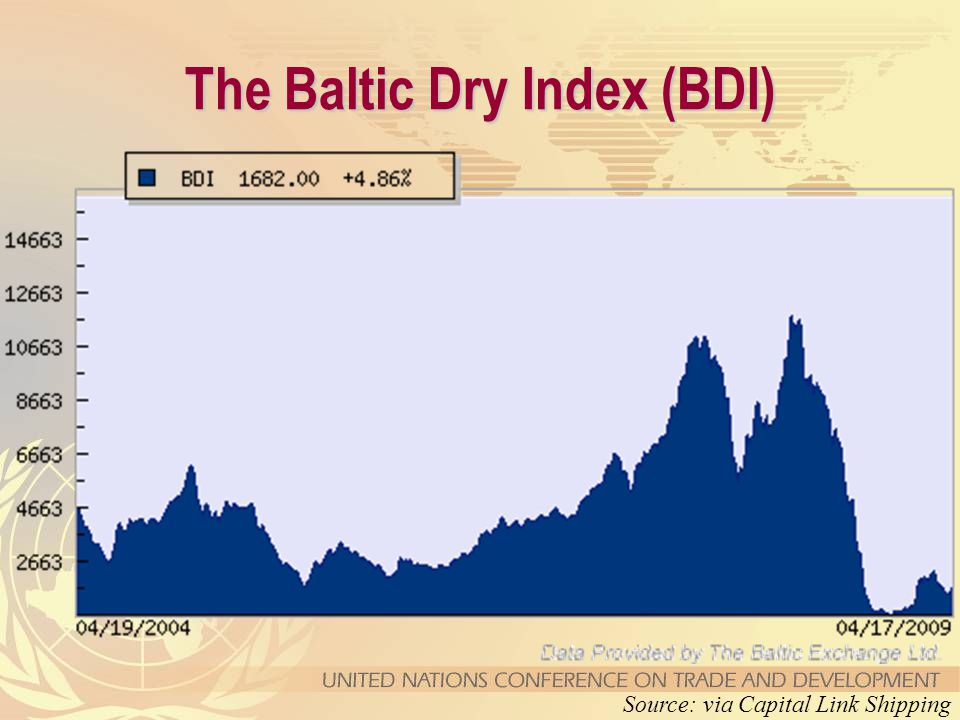 The Baltic Dry Index (BDI) Source: via Capital Link Shipping