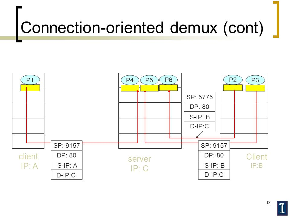 13 Connection-oriented demux (cont) Client IP:B P1 client IP: A P1P2P4 server IP: C SP: 9157 DP: 80 SP: 9157 DP: 80 P5P6P3 D-IP:C S-IP: A D-IP:C S-IP: B SP: 5775 DP: 80 D-IP:C S-IP: B