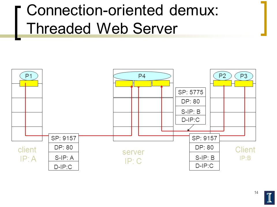 14 Connection-oriented demux: Threaded Web Server Client IP:B P1 client IP: A P1P2 server IP: C SP: 9157 DP: 80 SP: 9157 DP: 80 P4 P3 D-IP:C S-IP: A D-IP:C S-IP: B SP: 5775 DP: 80 D-IP:C S-IP: B