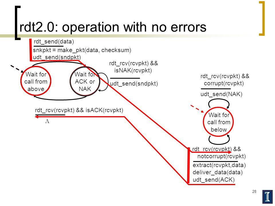 28 rdt2.0: operation with no errors Wait for call from above snkpkt = make_pkt(data, checksum) udt_send(sndpkt) extract(rcvpkt,data) deliver_data(data) udt_send(ACK) rdt_rcv(rcvpkt) && notcorrupt(rcvpkt) rdt_rcv(rcvpkt) && isACK(rcvpkt) udt_send(sndpkt) rdt_rcv(rcvpkt) && isNAK(rcvpkt) udt_send(NAK) rdt_rcv(rcvpkt) && corrupt(rcvpkt) Wait for ACK or NAK Wait for call from below rdt_send(data) 