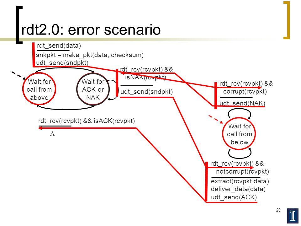 29 rdt2.0: error scenario Wait for call from above snkpkt = make_pkt(data, checksum) udt_send(sndpkt) extract(rcvpkt,data) deliver_data(data) udt_send(ACK) rdt_rcv(rcvpkt) && notcorrupt(rcvpkt) rdt_rcv(rcvpkt) && isACK(rcvpkt) udt_send(sndpkt) rdt_rcv(rcvpkt) && isNAK(rcvpkt) udt_send(NAK) rdt_rcv(rcvpkt) && corrupt(rcvpkt) Wait for ACK or NAK Wait for call from below rdt_send(data) 