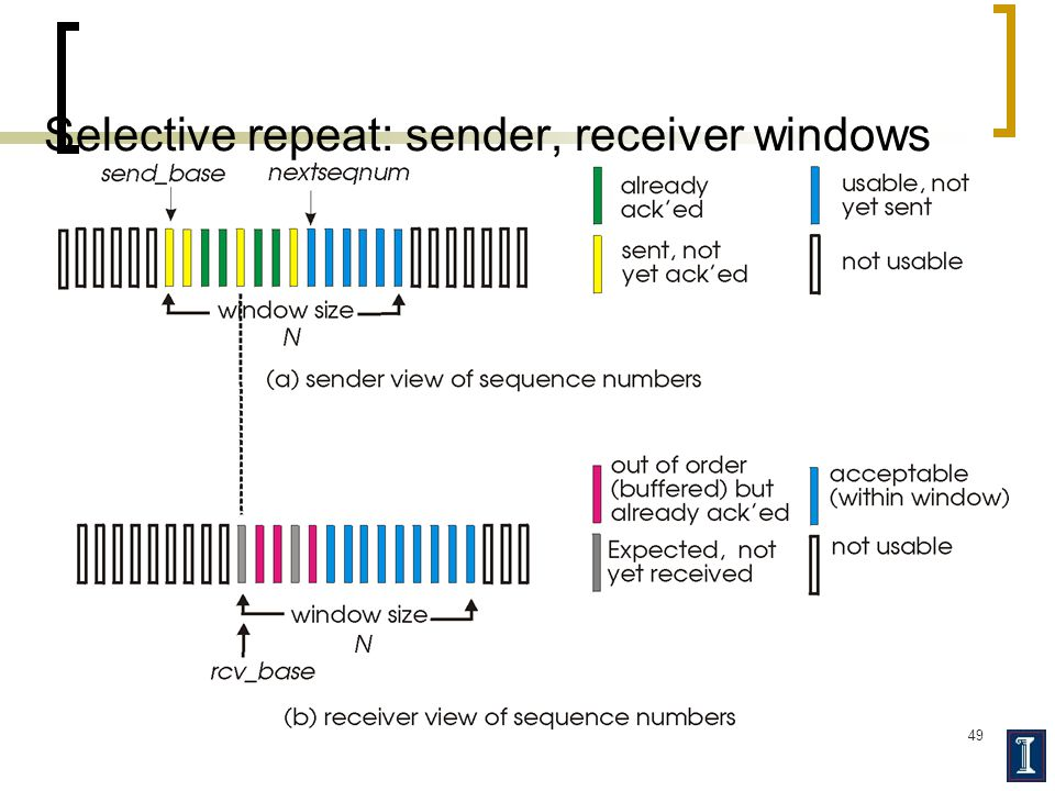 49 Selective repeat: sender, receiver windows