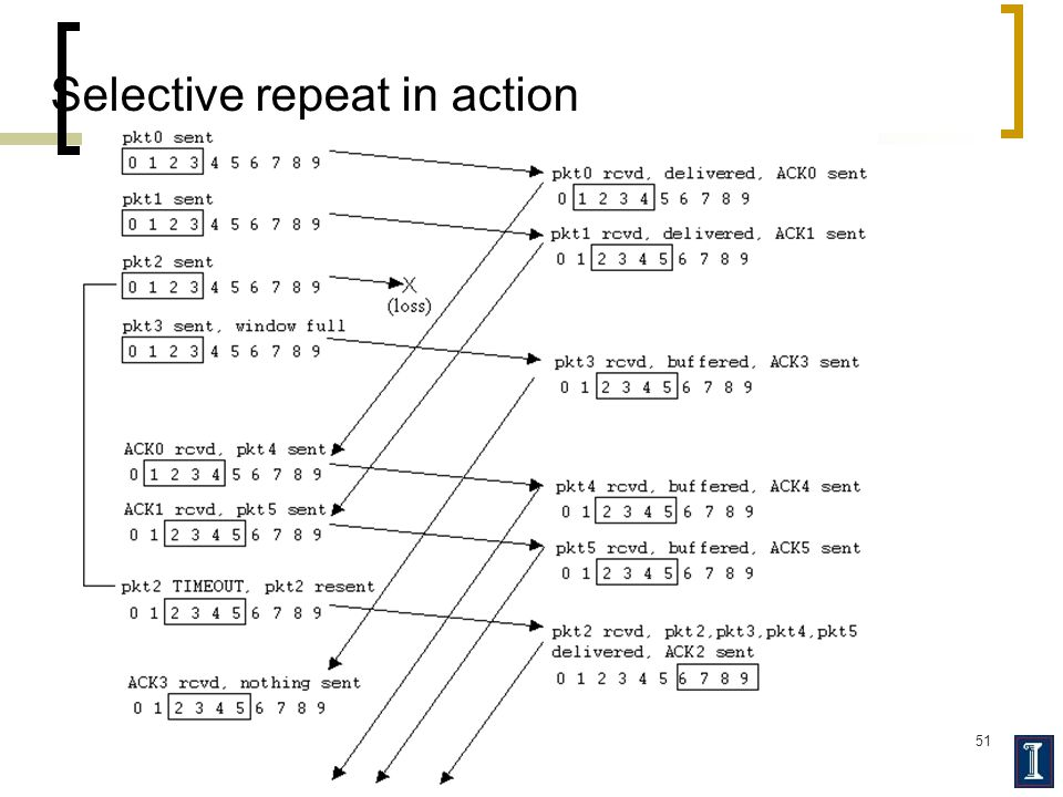 51 Selective repeat in action