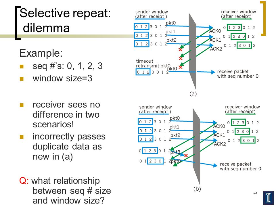 52 Selective repeat: dilemma Example: seq #'s: 0, 1, 2, 3 window size=3 receiver sees no difference in two scenarios.