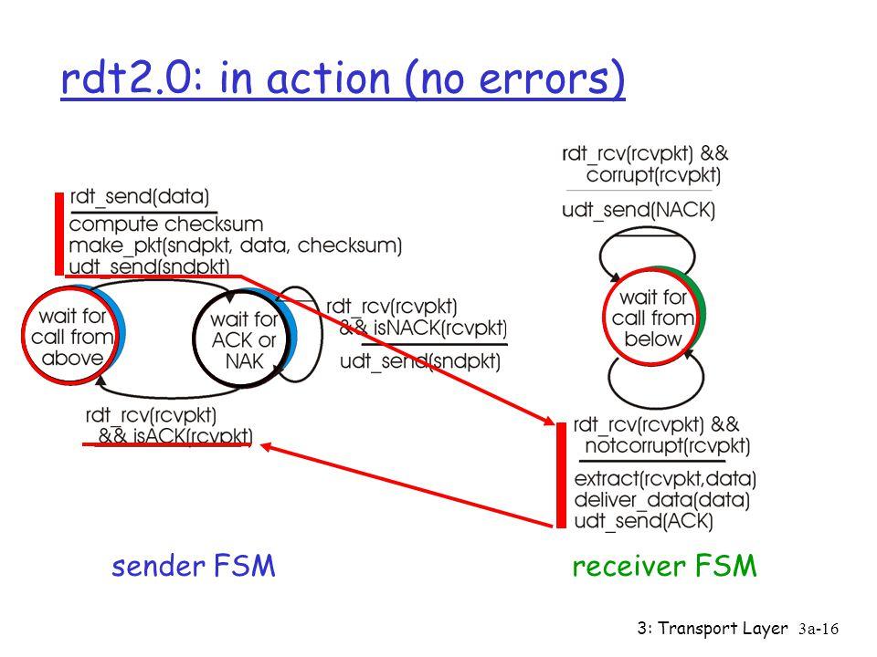 3: Transport Layer3a-15 rdt2.0: FSM specification sender FSMreceiver FSM