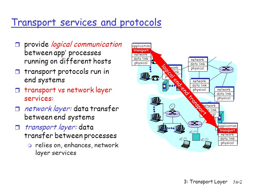 3: Transport Layer3a-1 Chapter 3: Transport Layer Chapter goals: r understand principles behind transport layer services: m multiplexing/demultiplex i