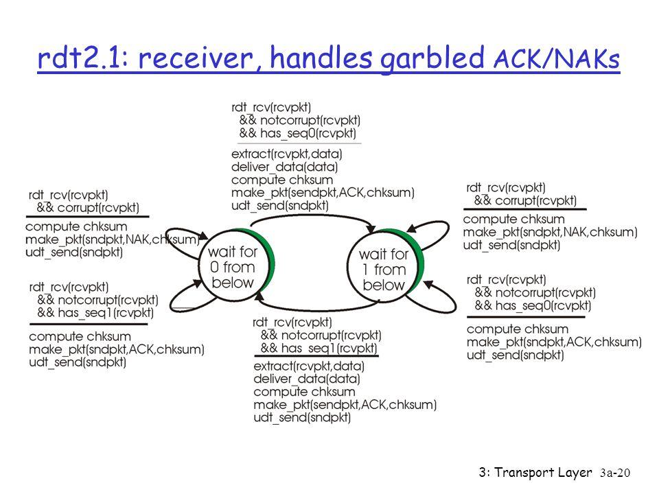 3: Transport Layer3a-19 rdt2.1: sender, handles garbled ACK/NAKs