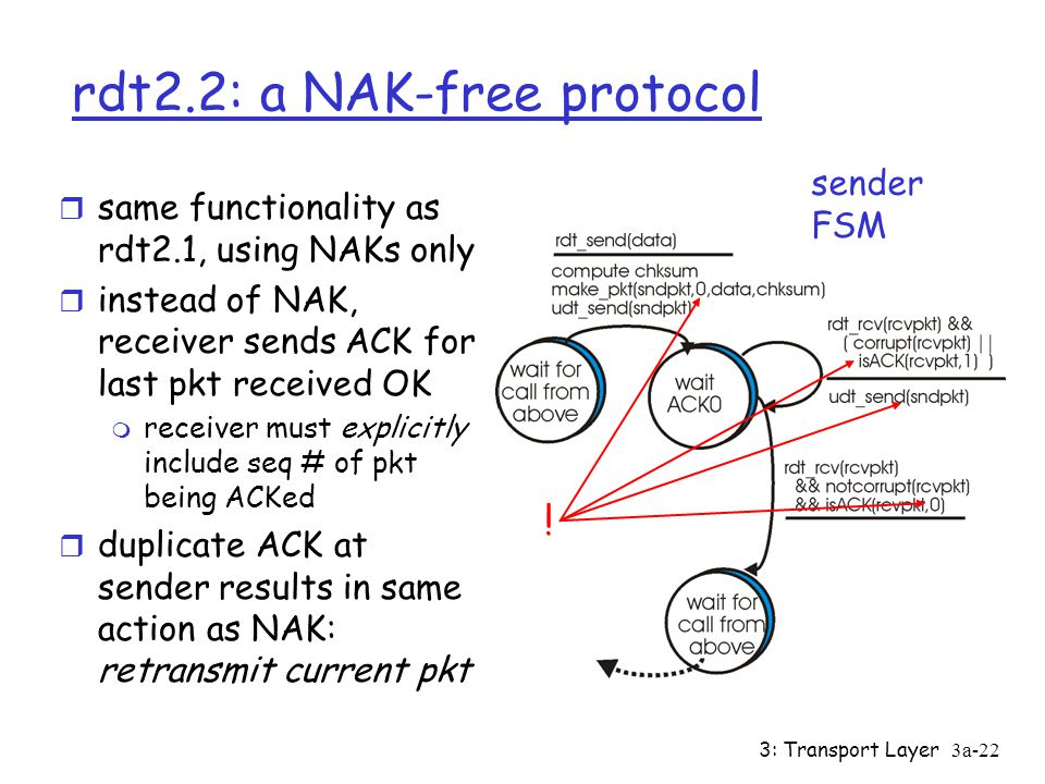 3: Transport Layer3a-21 rdt2.1: discussion Sender: r seq # added to pkt r two seq. #'s (0,1) will suffice. Why? r must check if received ACK/NAK corru