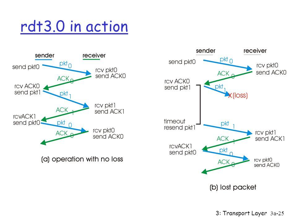 3: Transport Layer3a-24 rdt3.0 sender