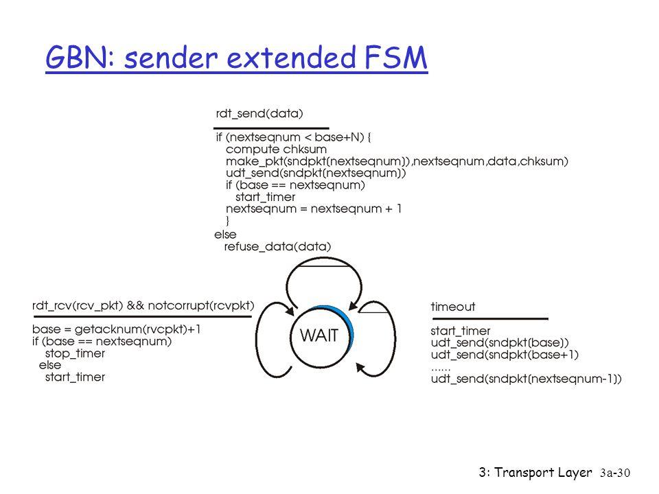 "3: Transport Layer3a-29 Go-Back-N Sender: r k-bit seq # in pkt header r ""window"" of up to N, consecutive unack'ed pkts allowed r ACK(n): ACKs all pkts"
