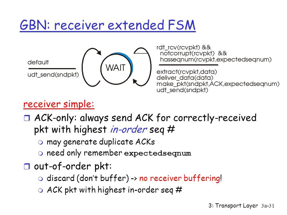 3: Transport Layer3a-30 GBN: sender extended FSM