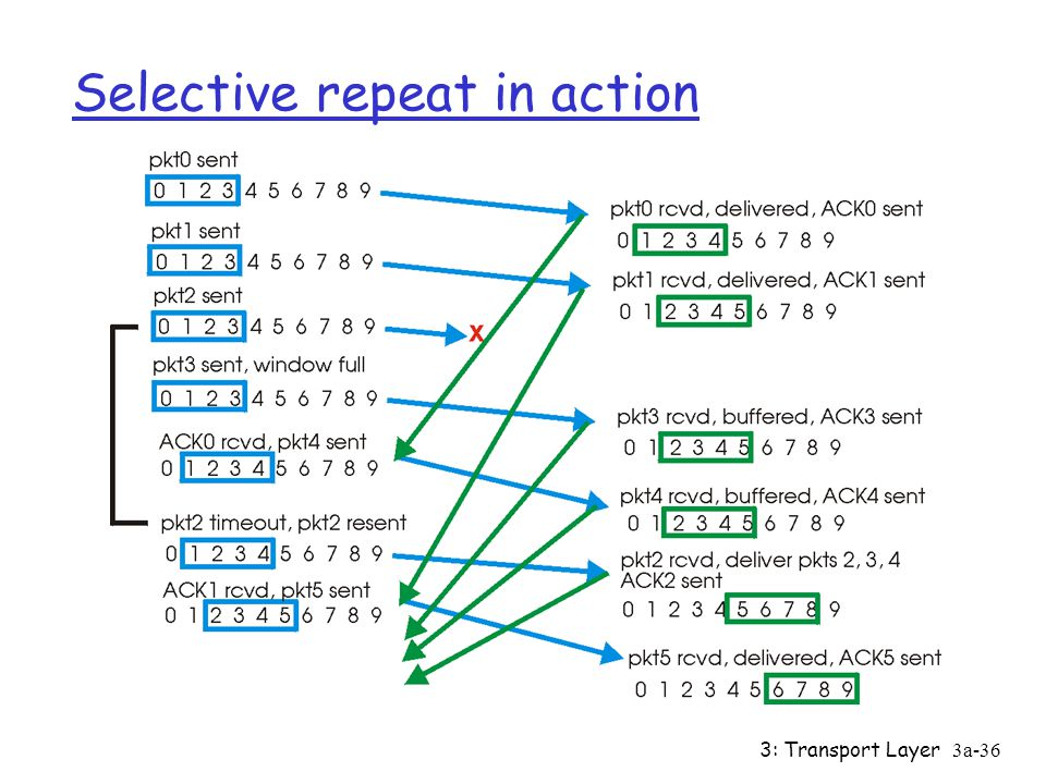3: Transport Layer3a-35 Selective repeat data from above : r if next available seq # in window, send pkt timeout(n): r resend pkt n, restart timer ACK