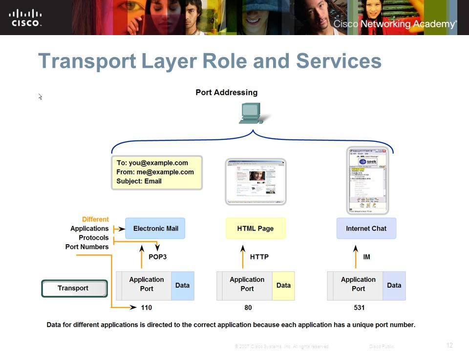 12 © 2007 Cisco Systems, Inc. All rights reserved.Cisco Public Transport Layer Role and Services