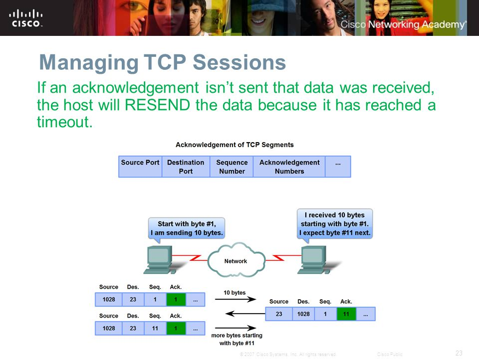 23 © 2007 Cisco Systems, Inc. All rights reserved.Cisco Public Managing TCP Sessions If an acknowledgement isn't sent that data was received, the host