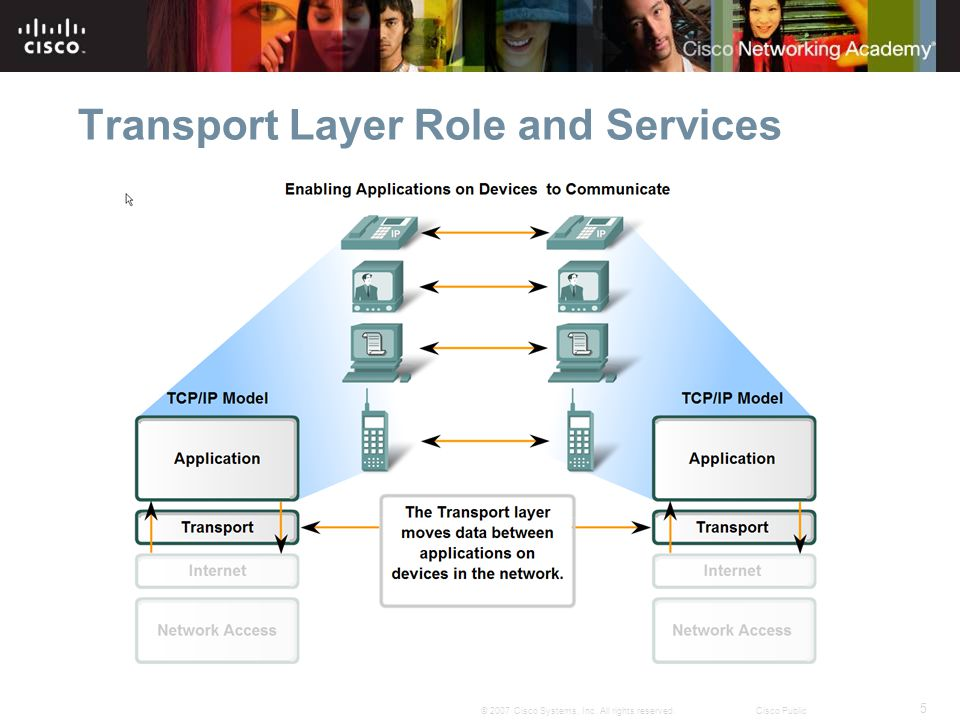 5 © 2007 Cisco Systems, Inc. All rights reserved.Cisco Public Transport Layer Role and Services