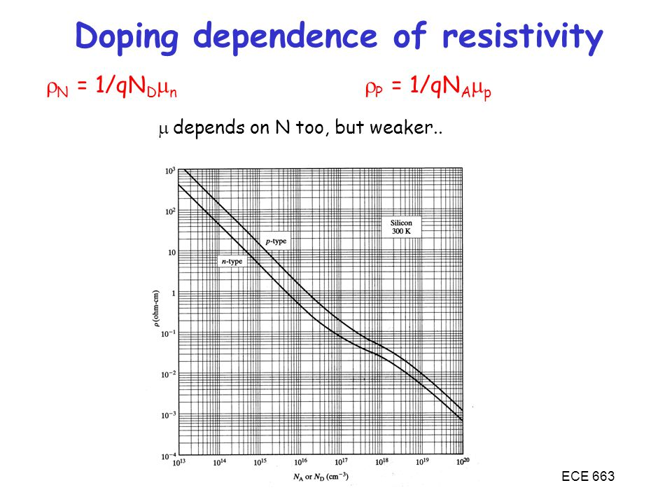 ECE 663 Doping dependence of resistivity  N = 1/qN D  n  P = 1/qN A  p  depends on N too, but weaker..