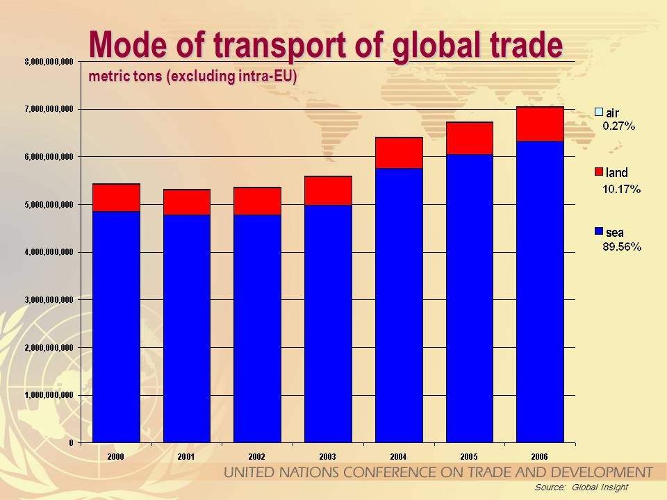 Mode of transport of global trade metric tons (excluding intra-EU) Source: Global Insight