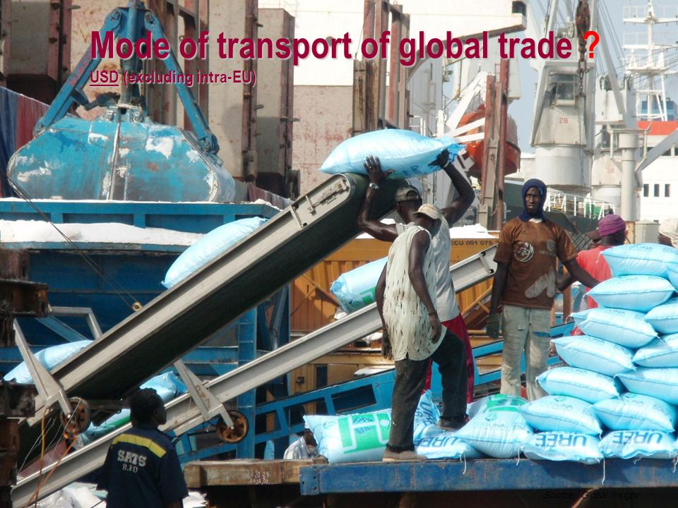 Mode of transport of global trade USD (excluding intra-EU) Source: Global Insight