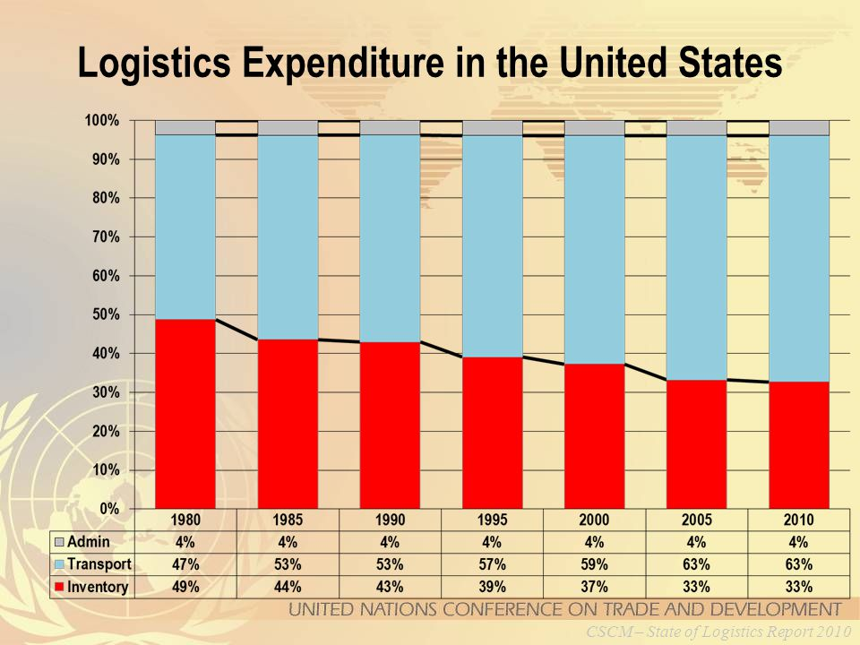 Logistics Expenditure in the United States CSCM – State of Logistics Report 2010