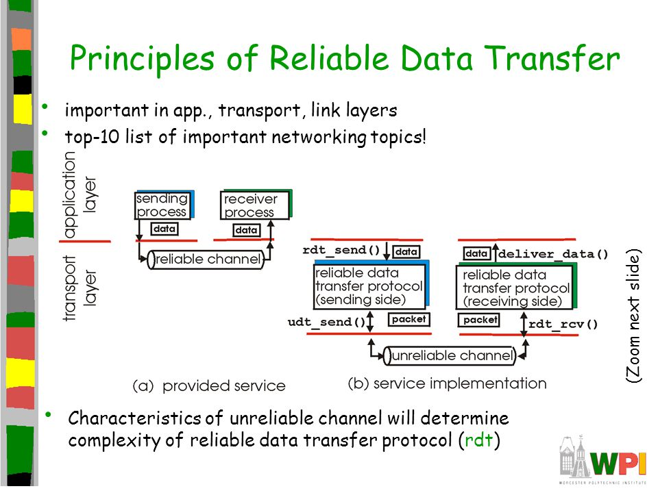 Principles of Reliable Data Transfer important in app., transport, link layers top-10 list of important networking topics! Characteristics of unreliab