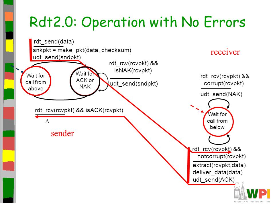 Rdt2.0: Operation with No Errors Wait for call from above snkpkt = make_pkt(data, checksum) udt_send(sndpkt) extract(rcvpkt,data) deliver_data(data) u