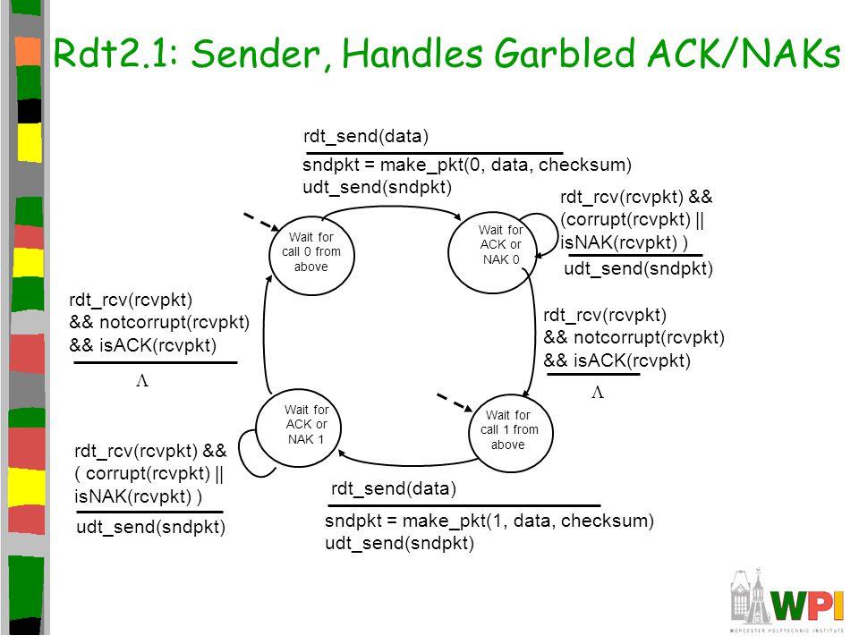 Rdt2.1: Sender, Handles Garbled ACK/NAKs Wait for call 0 from above sndpkt = make_pkt(0, data, checksum) udt_send(sndpkt) rdt_send(data) Wait for ACK