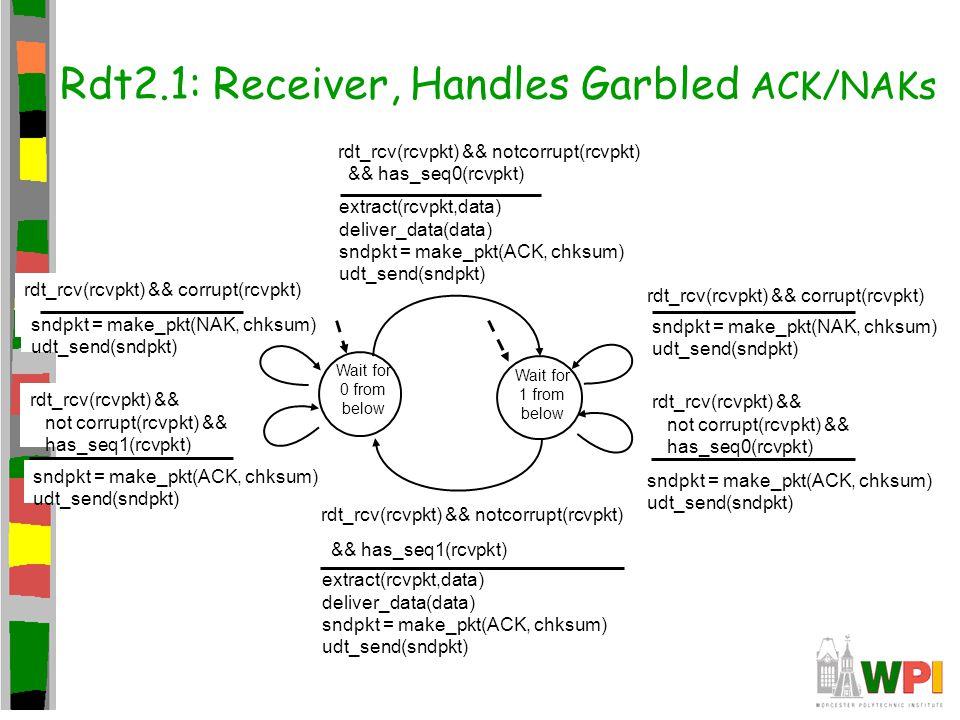 rdt_rcv(rcvpkt) && corrupt(rcvpkt) sndpkt = make_pkt(NAK, chksum) udt_send(sndpkt) Rdt2.1: Receiver, Handles Garbled ACK/NAKs Wait for 0 from below sn