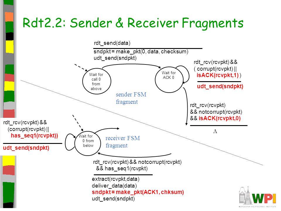 rdt_rcv(rcvpkt) && (corrupt(rcvpkt) || has_seq1(rcvpkt)) udt_send(sndpkt) Rdt2.2: Sender & Receiver Fragments Wait for call 0 from above sndpkt = make