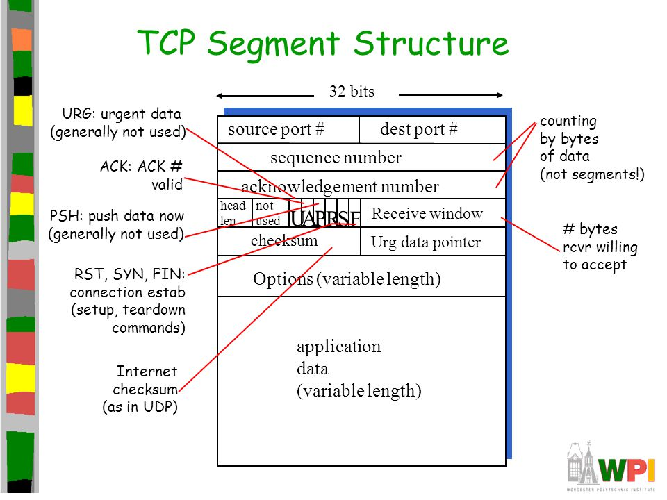 TCP Segment Structure source port # dest port # 32 bits application data (variable length) sequence number acknowledgement number Receive window Urg d