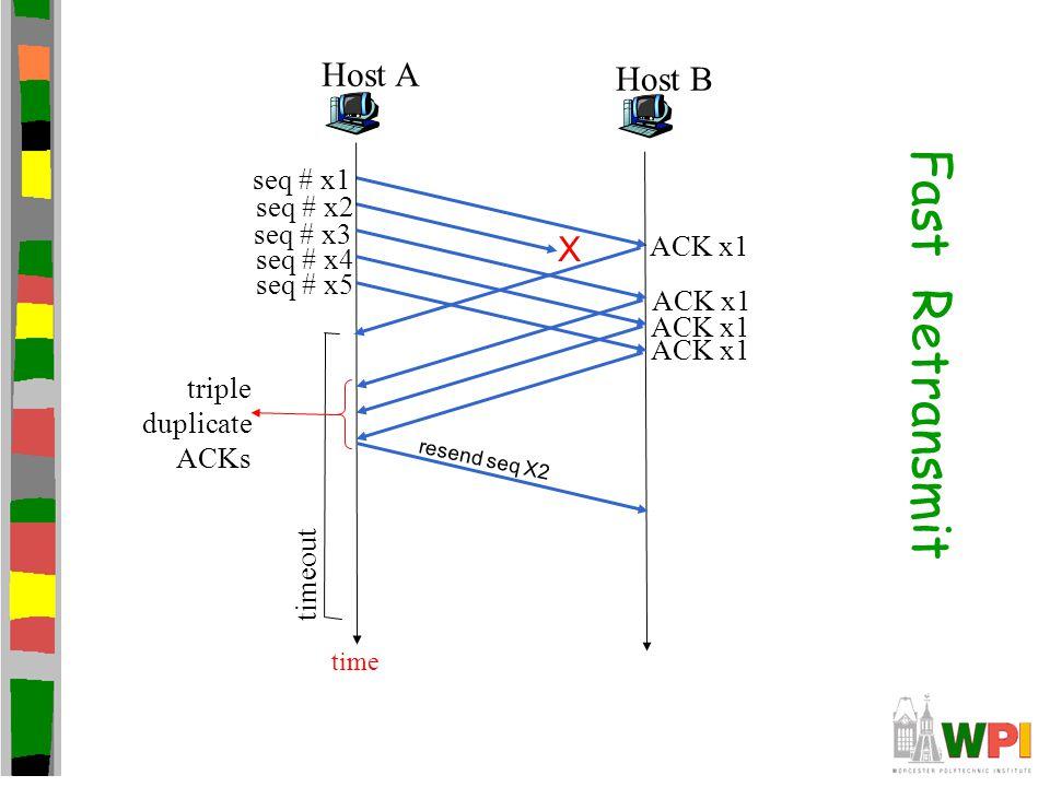 Host A timeout Host B time X resend seq X2 seq # x1 seq # x2 seq # x3 seq # x4 seq # x5 ACK x1 triple duplicate ACKs Fast Retransmit