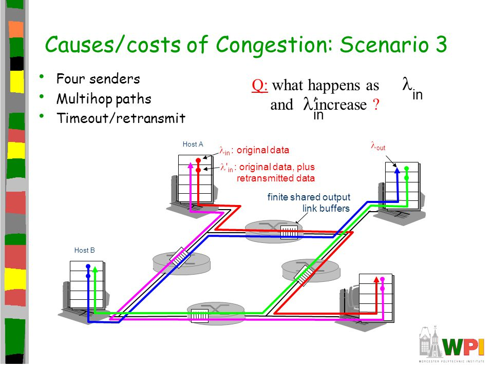 Causes/costs of Congestion: Scenario 3 Four senders Multihop paths Timeout/retransmit in Q: what happens as and increase ? in finite shared output lin