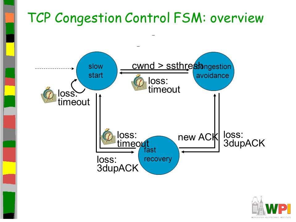 TCP Congestion Control FSM: overview slow start congestion avoidance fast recovery cwnd > ssthresh loss: timeout loss: timeout new ACK loss: 3dupACK l