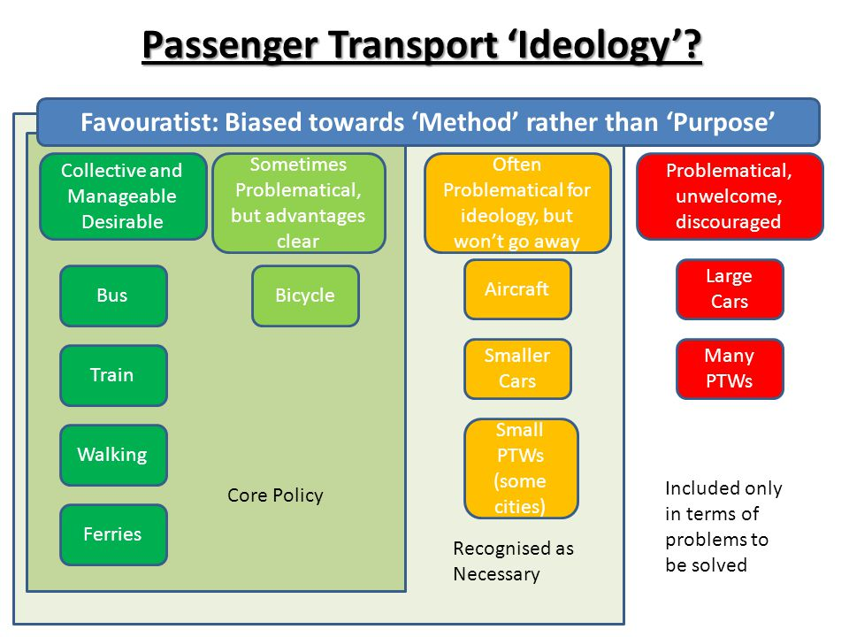 Passenger Transport 'Ideology'? Collective and Manageable Desirable Bus Train Bicycle Walking Sometimes Problematical, but advantages clear Often Prob